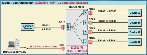 Model 7330 DB25 A/B/C/D Switch with Exclusive Remote Control