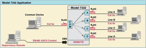 7332 Single Channel Rj45 Cat 5e A  B  C  D Switch  Rs485