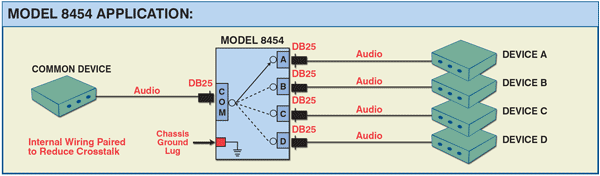 Diagram of Model 8454 DB25 THX Audio Interface A/B/C/D Network Switch Application