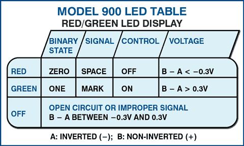 Model 900 LED Table / Red/Green LED Display