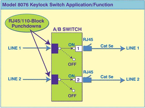 Model 8076 RJ45/110_Block Punchdown Keylock Switch Application diagram.