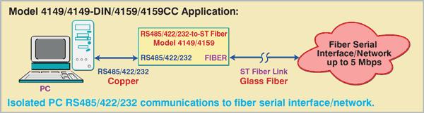 Hi-Speed Rugged ST Fiber to RS485/422/232 Converter, Model 4149