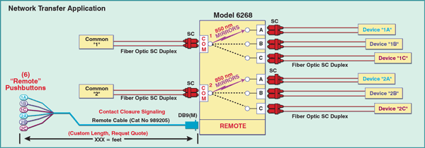 Model 6268  fiber optic network application for a 2 Channel SC Duplex A/B/C Switch