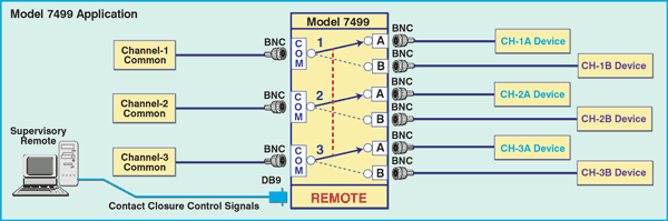 Network Application Diagram for Model 7499 3-Channel BNC A/B Switch with Contact Closure Remote
