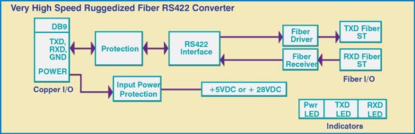 Model 4042 Very High Speed Ruggedized FIber/RS422 Converter Block Diagram