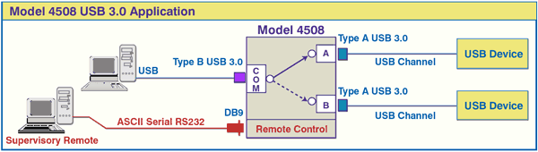 Network Application Diagram for Model 4508 USB 3.0 A/B Switch with RS232 Serial Remote Control, Desktop