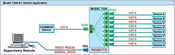 Rj45 Cable Wiring Diagram Furthermore To Rj45 Rs232 Serial Cable
