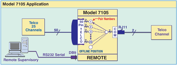 Model 7105 50-Pin Telco to RJ11 Switch with RS232 Remote.