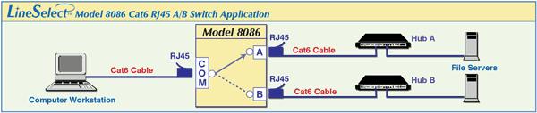 LineSelect™ Model 8086 Cat6 RJ45 A/B Switch Application.