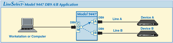 LineSelect™ Model 9447 DB9 / RS232 A/B Switch Application Drawing.
