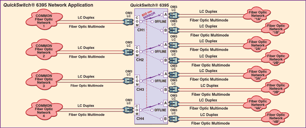 QuickSwitch® 6395 Quad Channel OM3 LC Duplex A/OFFLINE/B Switch Application.