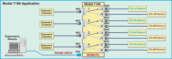 Diagram for Model 7199 4-Channel BNC A/B Switch w/RS485 Remote Network Application