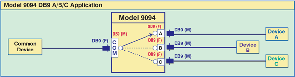 Model 9094 DB9 A/B/C Network Application Drawing