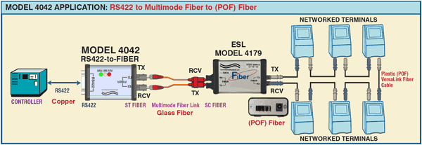 Model 4042 Application drawing: RS422 to Multimode Fiber to POF Fiber.