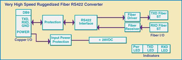 Model 4045 block diagram illustrating ST Fiber to Copper Conversion.