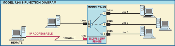 PathWay® Model 7241S DB25 A/B/C switch with IP addressable remote Function Diagram
