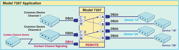 PathWay® Model 7267 Dual Channel DB25 (RS232/RS530) A/B Switch w/Contact Closure Remote