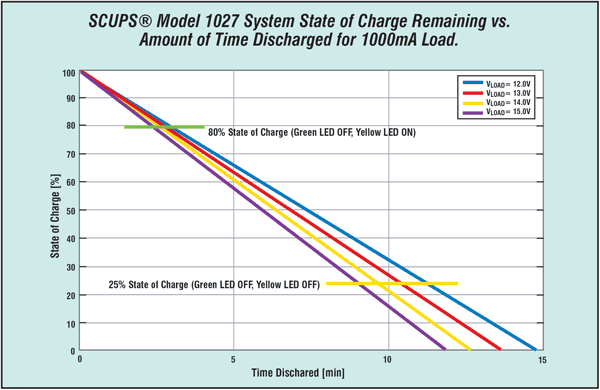 Figure 6: UPS system discharge time and state of discharge with 1000 mA load for different load voltages.
