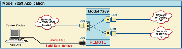 PathWay® Model 7269 DB9 A/B Switch Application with RS232 Remote  Control Port
