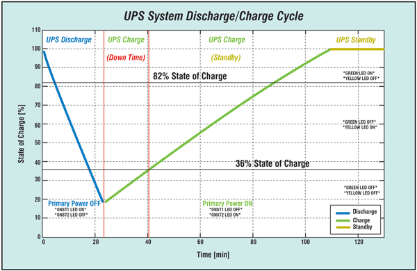 Figure 3 Super capacitor state of charge during UPS system discharge/charge Cycle.