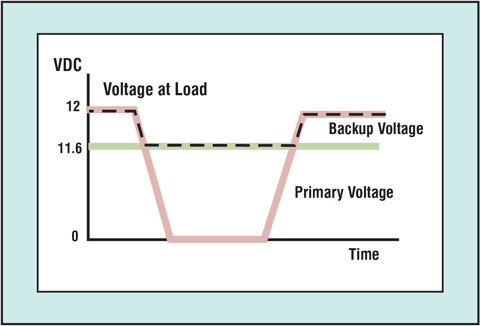 Figure 4: Voltage applied to the load during a primary voltage supply fault event.