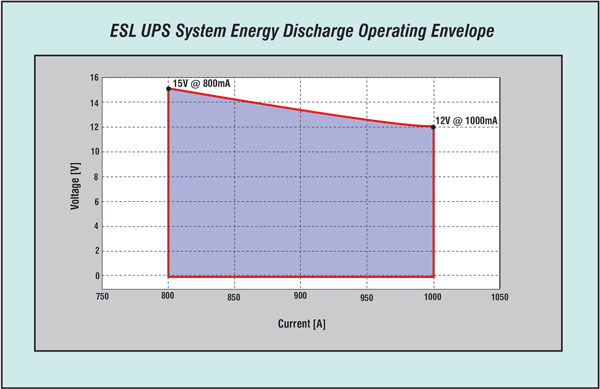 Figure 5: ESL UPS Energy Discharge Operating Envelope for Current Release System