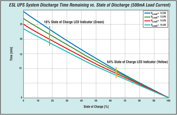 Figure 6: UPS system discharge time and state of discharge with 500 mA load for different load voltages.