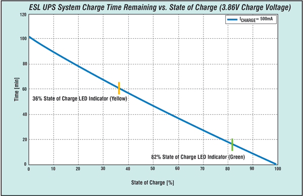 Figure 8: Charge versus state of charge.