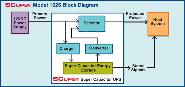 Scups U00ae Model 1027 Super Capacitor Uninterruptable Power